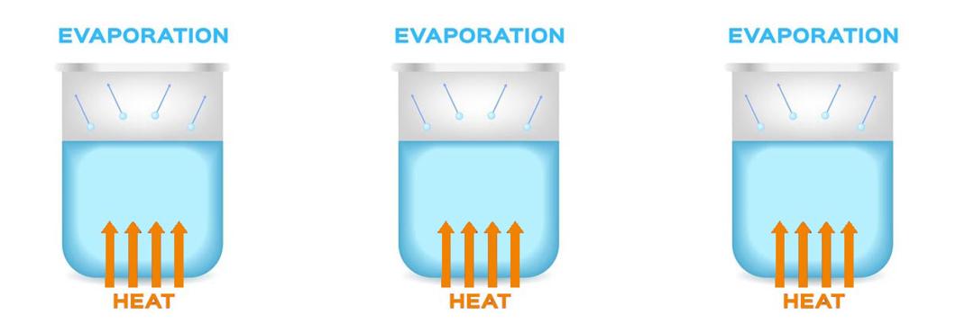 Evaporation, gas vortex, TurboVap
