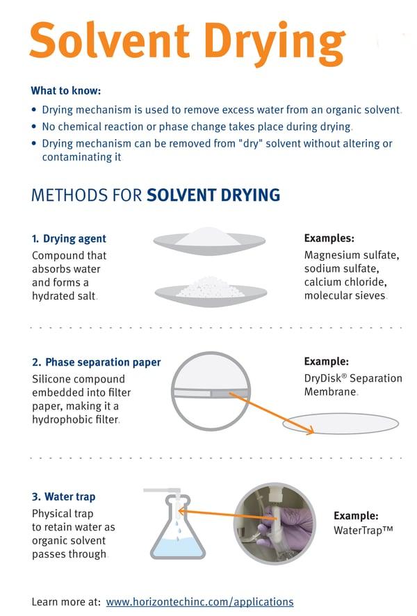 SPE_EPA Methods_Solvent-Drying_1