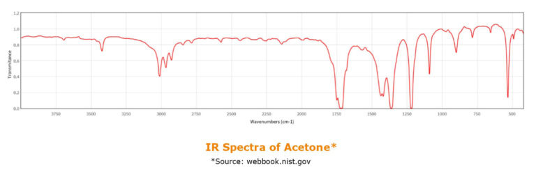 SPE_Horizon 5000 ft it detection_ir-spectra-of-acetone-768x243_5