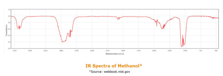 SPE_Horizon 5000 ft it detection_ir-spectra-of-methanol-768x264_4