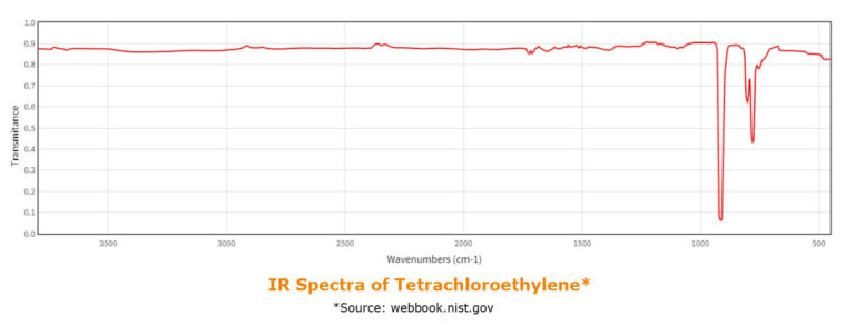 SPE_Horizon 5000 ft it detection_ir-spectra-of-tetrachloroethylene-768x292_2