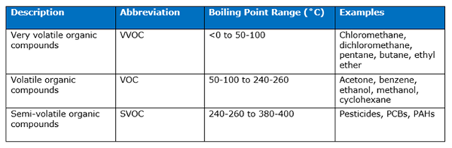 Solvent table