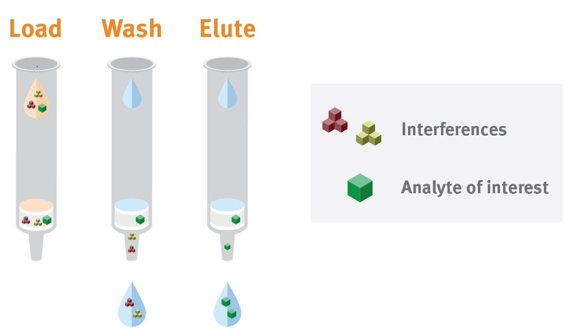 How SPE works with load, wash and elute