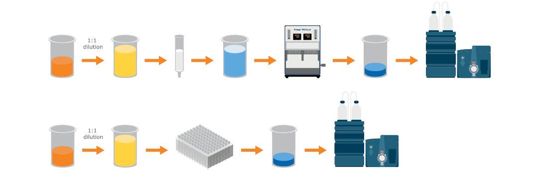 Microelution, SPE, Sample prep