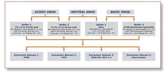 SLE method selection chart