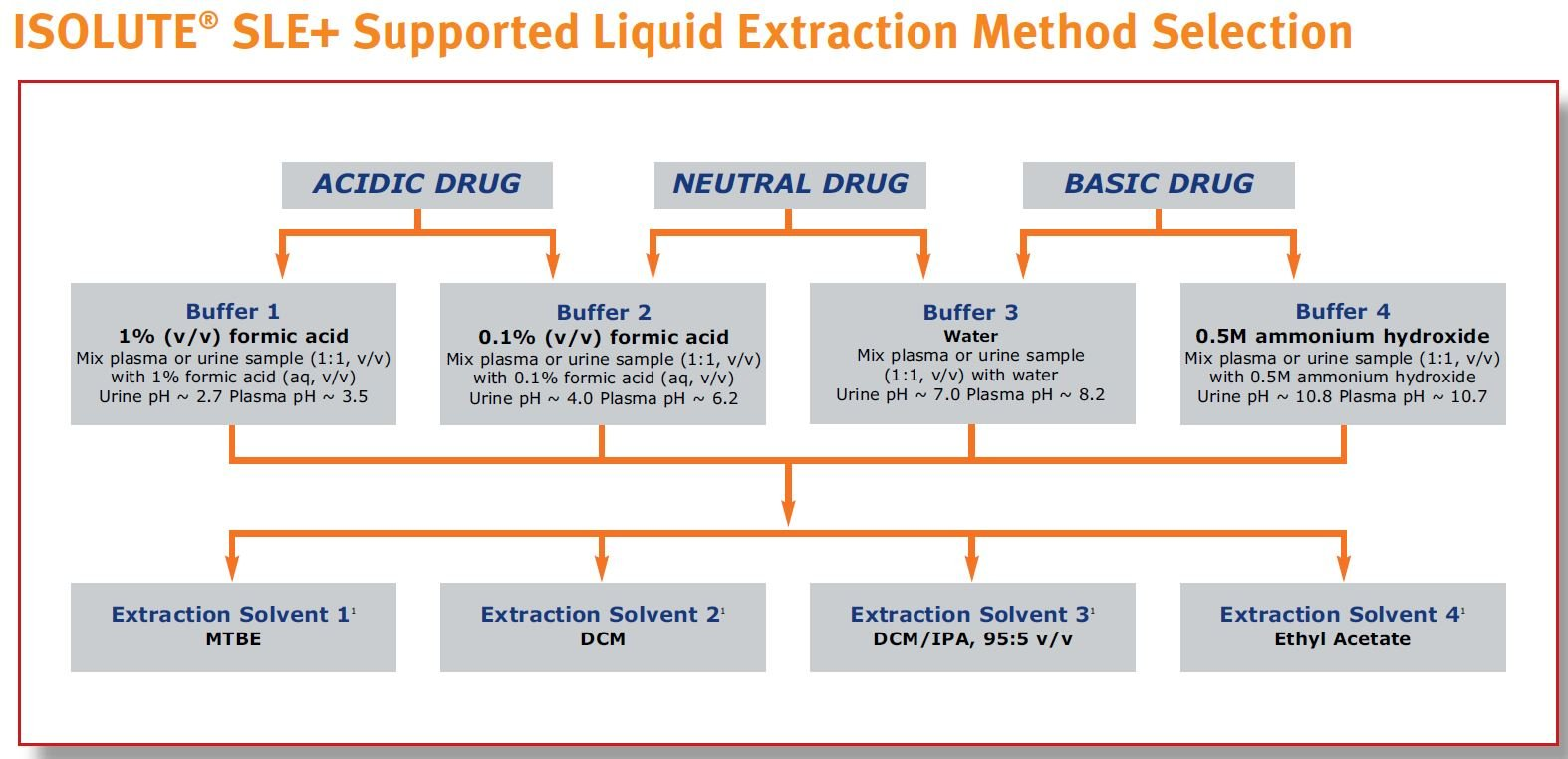 Supported Liquid Extraction, SLE+