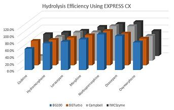 In-well-hydrolysis-plate_Efficiency_EvExpress CX