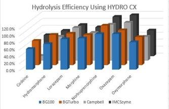 In-well-hydrolysis-plate__Efficiency_Hydro CX