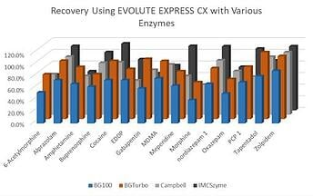 In-well-hydrolysis-plate_Recovery_EvExpress CX
