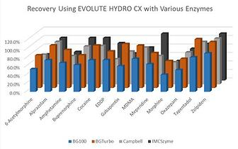 In-well-hydrolysis-plate__Recovery_Hydro CX