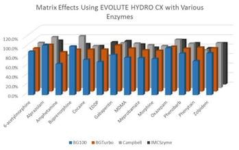 In-well-hydrolysis-plate_Matrix Effect_Hydro CX