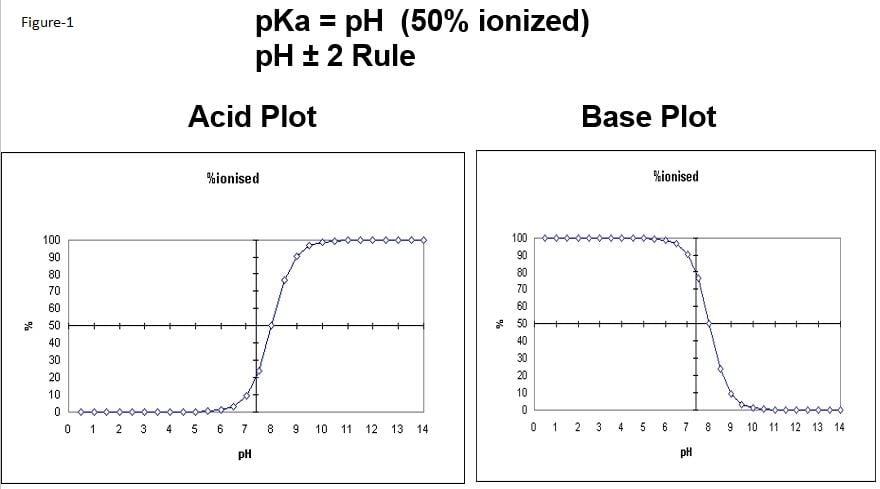 Ion exchange, Acid Base plot