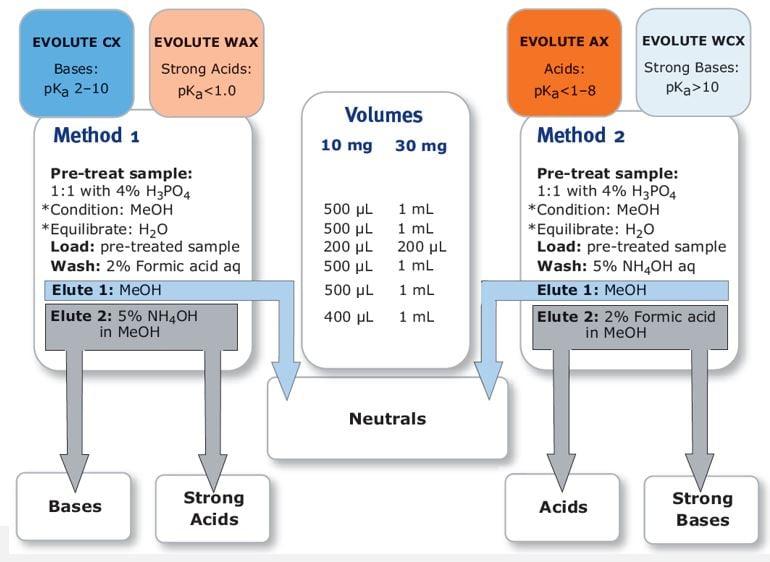 Ion exchange, IEX mode, Evolute