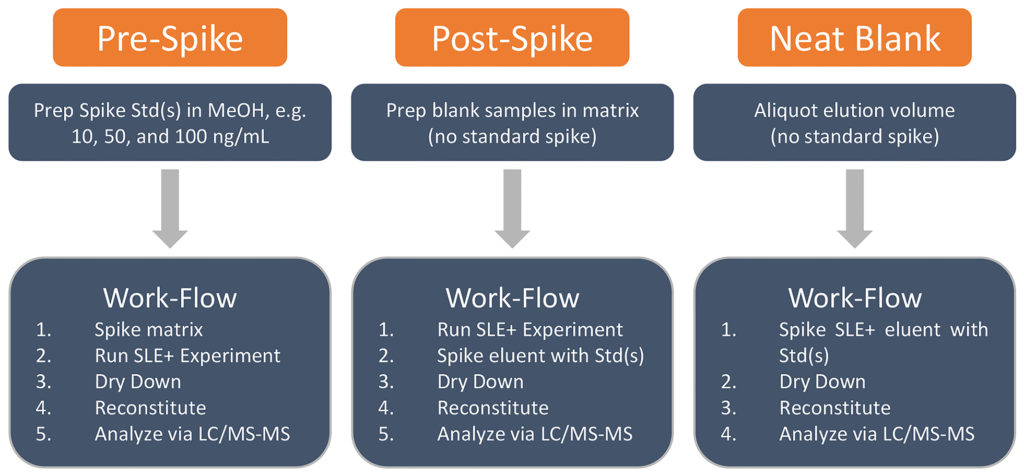 Chart for SLE method optimization: Recovery and Matrix Flow