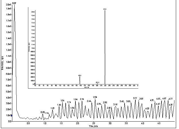 MRM trace of for direct infusion of meprobamate with LC & column, at 100ng/mL (Inset spectrum: MRM for meprobamate)