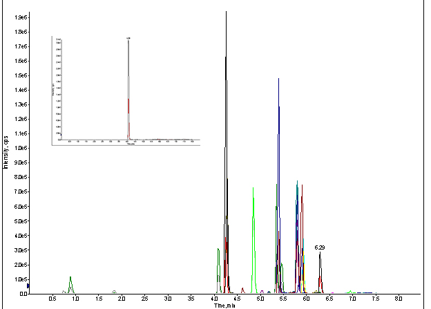 MRM trace of for direct injection of standard cocktail with LC & column, at 100ng/mL (Inset spectrum: extracted MRM for meprobamate)