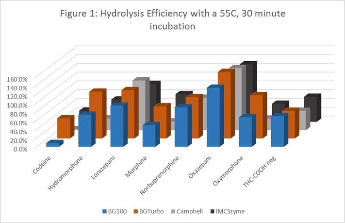 Urine hydrolysis efficiency