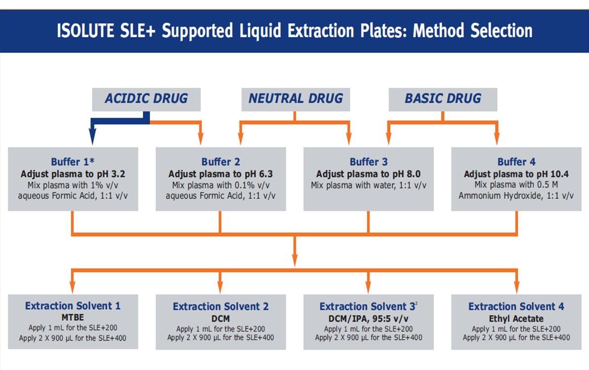 SLE method selection table