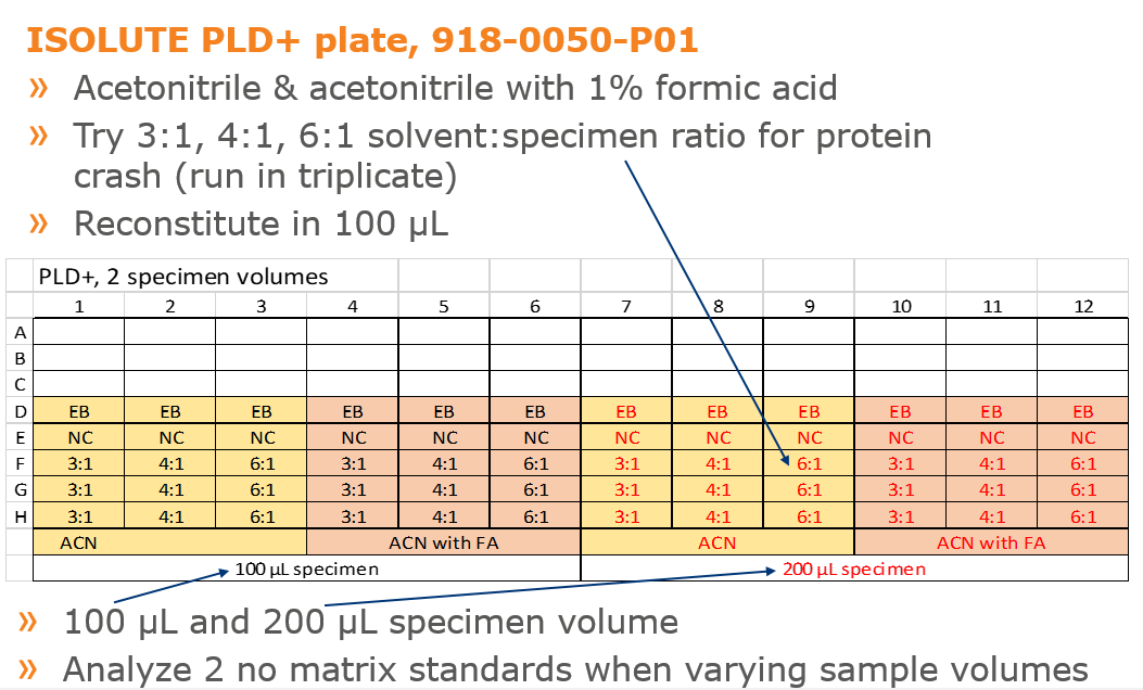 Sample preparation, Isolute PLD+ plate