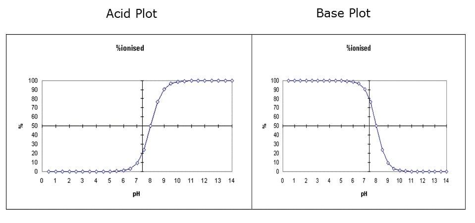 SP-pH adjustment-1
