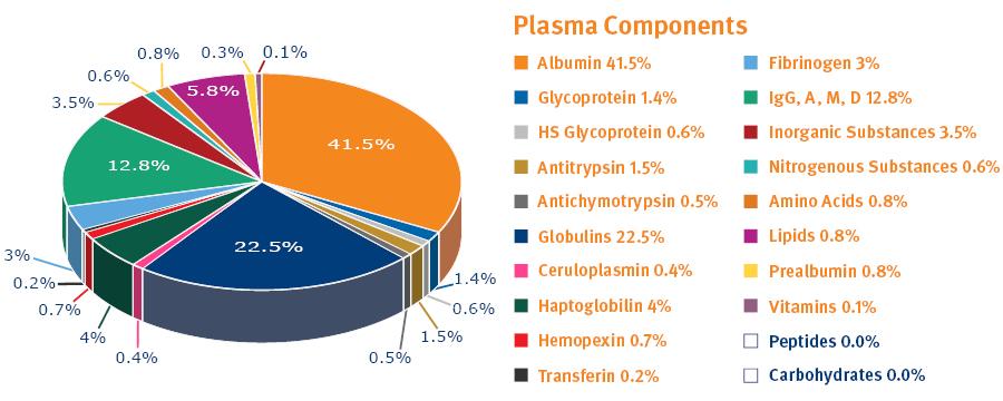 BIOMARK2.254 - Plasma Components