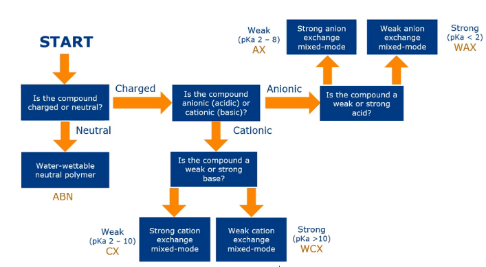 SPE method selection chart